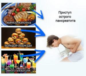 Профилактика панкреатита