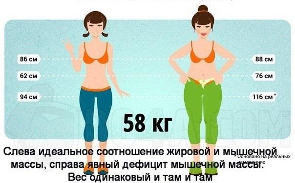 Как узнать сколько надо сбросить в весе