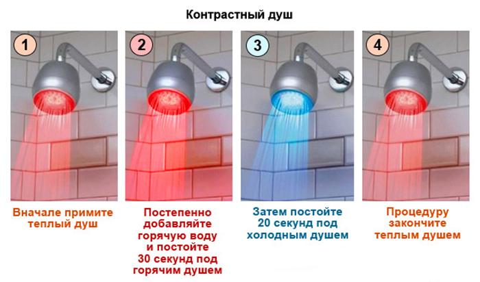Секрет здоровья и красоты: правильный контрастный душ - 3 важных мифа о пользе