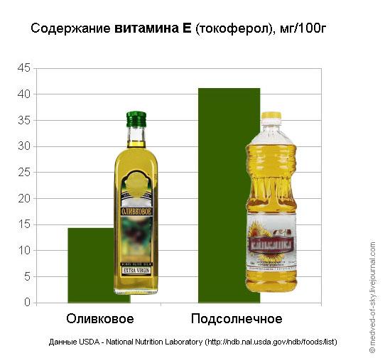 Неожиданная правда о том, что полезнее: оливковое или подсолнечное масло