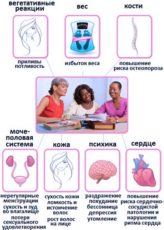 Процессы в женском организме при климаксе