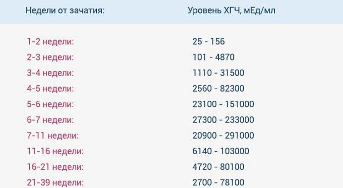 таблица ХГЧ