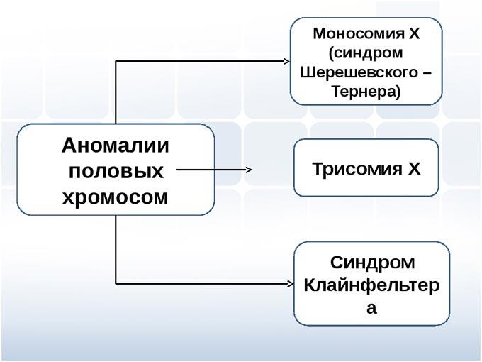 аномалии половых хромосом