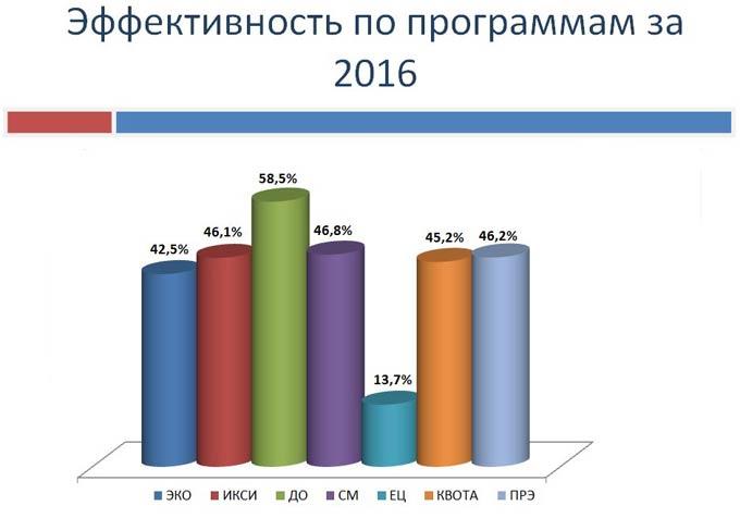 статистика эко в россии