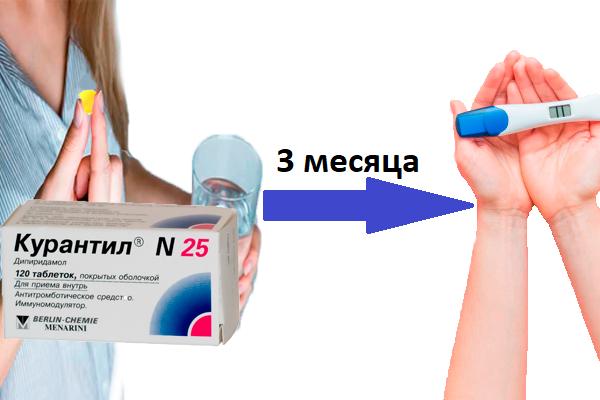 Применение лекарства Курантил за 3 месяца до начала беременности