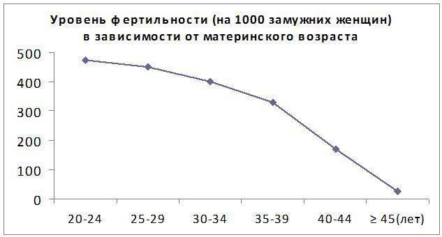 уровень фертильности график