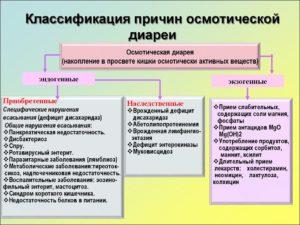 Классификация причин диареи