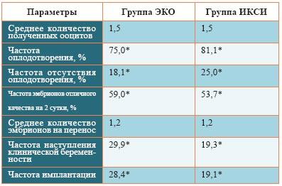 сравнительная таблица ЭКО и ИКСИ