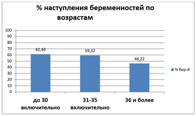 статистика беременности по возрастам