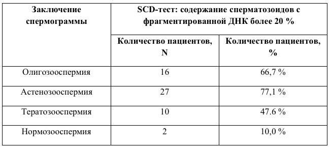 таблица - заключение спермограммы