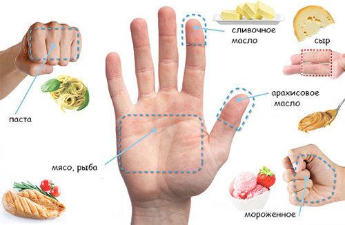 Вместо подсчета калорий: датская диета-ладошка для ленивых и занятых, от которой без ума худеющие!