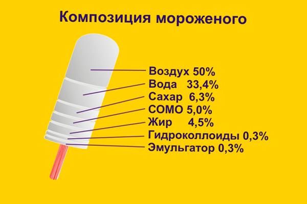 Состав мороженного