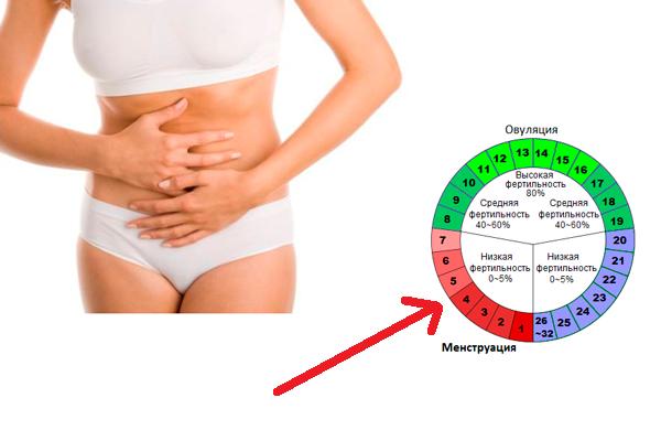 Болевые ощущения в яичниках в период менструации