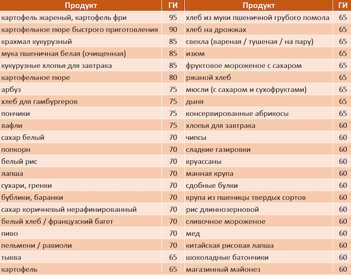 Гликемический индекс: 9 доказательств, почему это БЕСполезный параметр для похудения