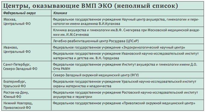 список центров ЭКО в России