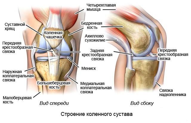 Уколы для лечения суставов не эффективны