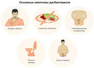 Основные симптомы дисбактериоза