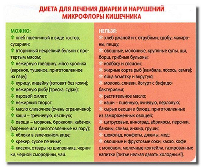 зеленый понос у взрослого (главный ключ)