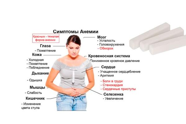Тяга к употреблению мела во время беременности из-за анемии