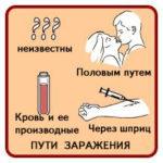 способы заражения гепатитом В