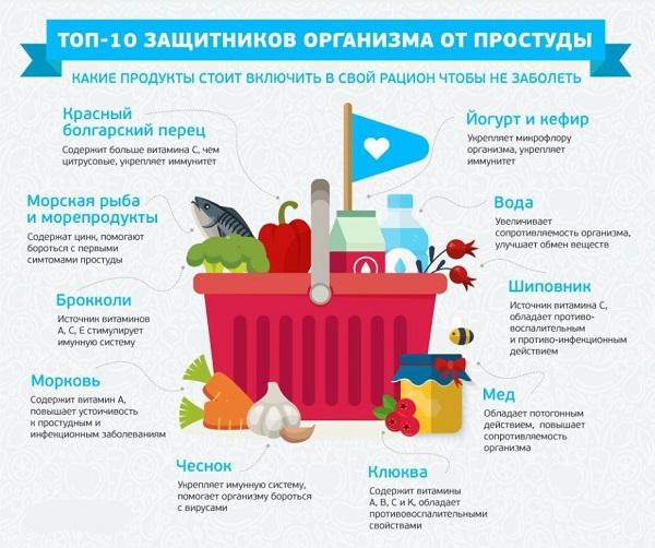 Что нельзя, а что можно есть при простуде: 5 принципов лучшего питания при болезни со списоком продуктов
