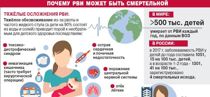 вакцина от ротовирусных инфекций у детей