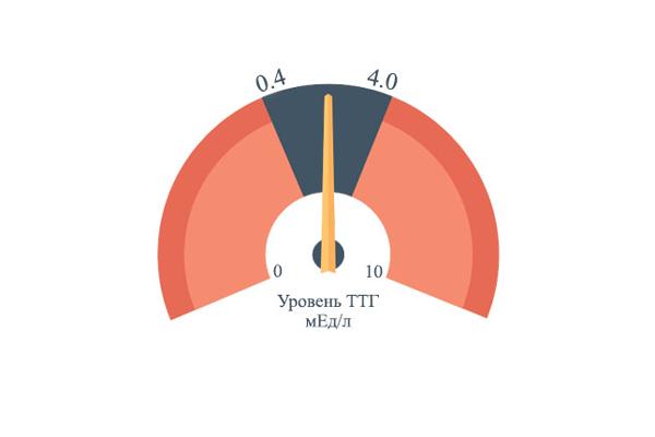 Норма гормона ТТГ у женщин в возрасте 25-60 лет