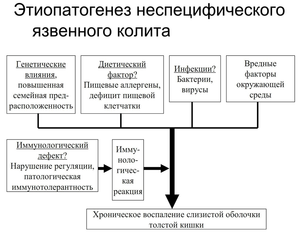 факторы
